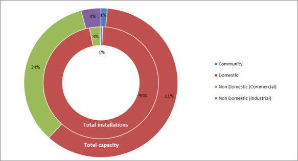 Total installed capacity and registered installations by installation type