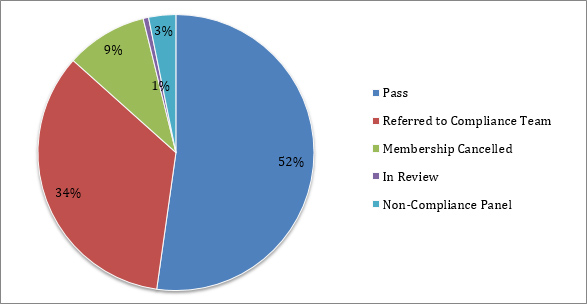 Status of Compliance Audit Visits