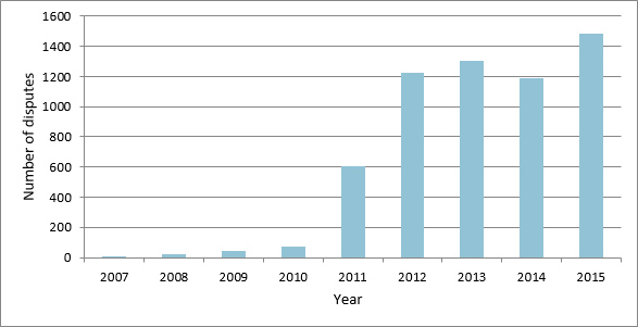 UK solar PV deployment by capacity band and year
