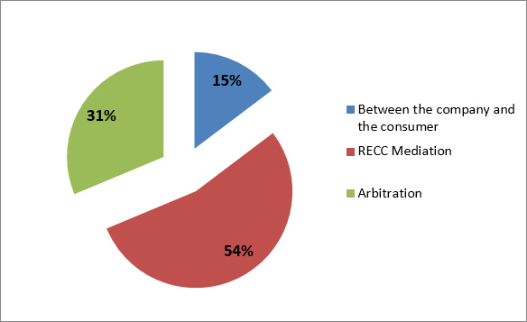Breakdown of means by which disputes were resolved in 2015