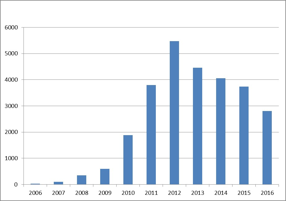 RECC Membership by year