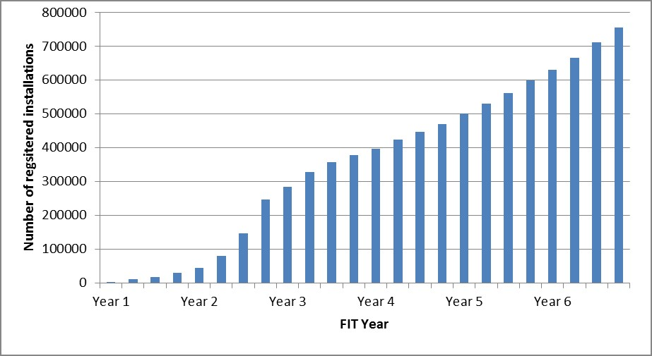 Number of installations registered for FiT from April 2010