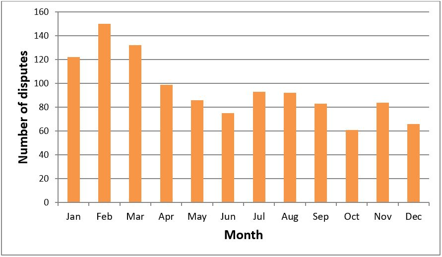 Total number of disputes registered with RECC by month in 2016