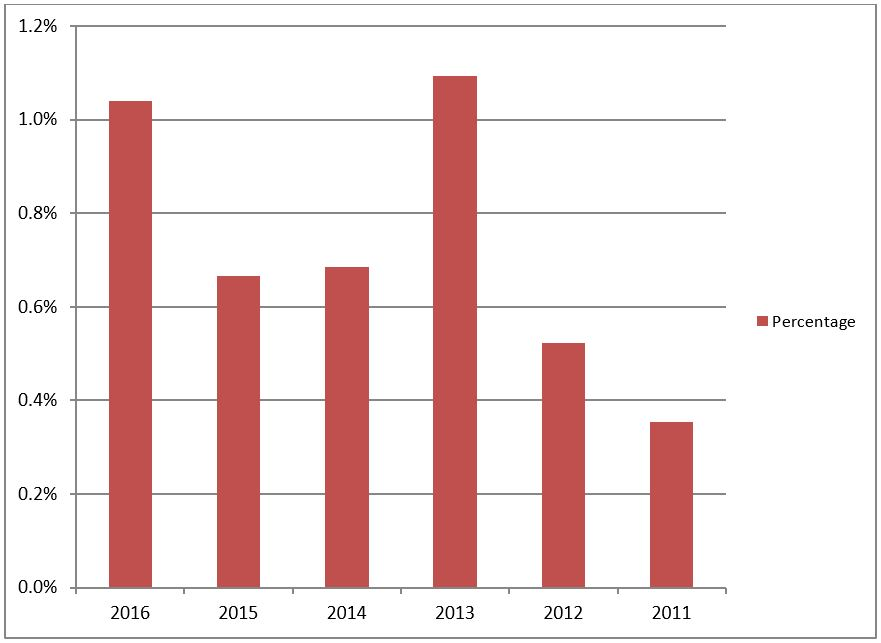Solar PV disputes registered with RECC by year as a % of all domestic solar PV installations
