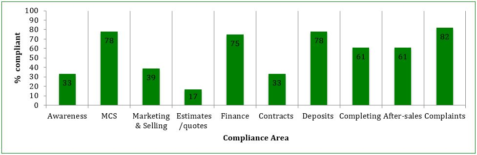 Figure 2: % of audited members compliant on each Compliance Area at audit