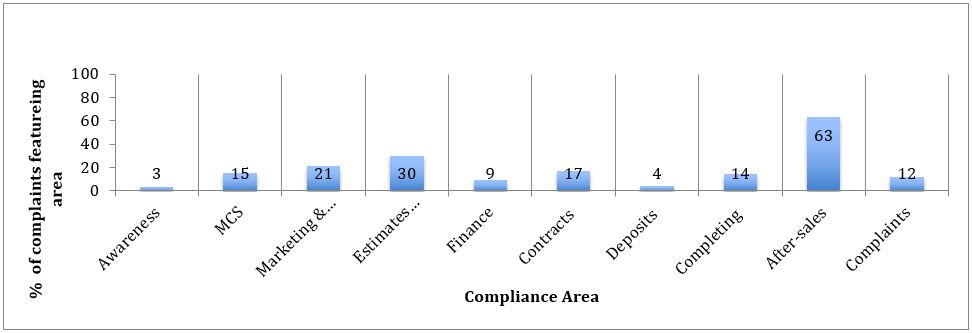Figure 3: % of disputes registered in which Compliance area featured