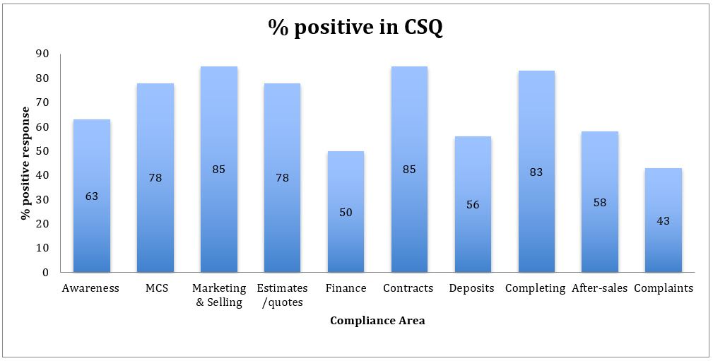 Figure 1: percentage of consumers responding positively to survey questions